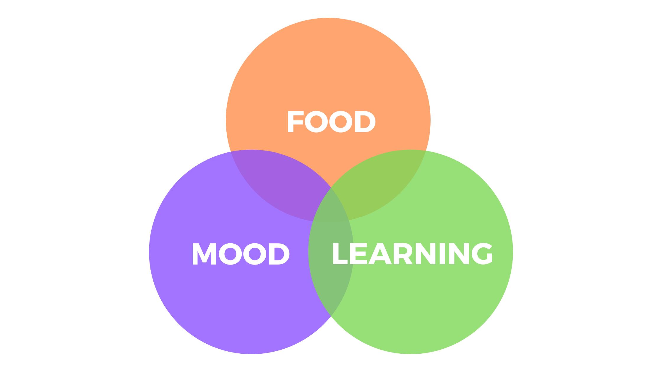 Food, mood and learning van diagram